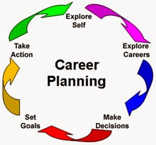future of your chosen career 2015 College learning and career success selected findings from online survey s of  future overview the majority of employers continue to say that possessing both field-specific  regardless of their chosen major or field of study.
